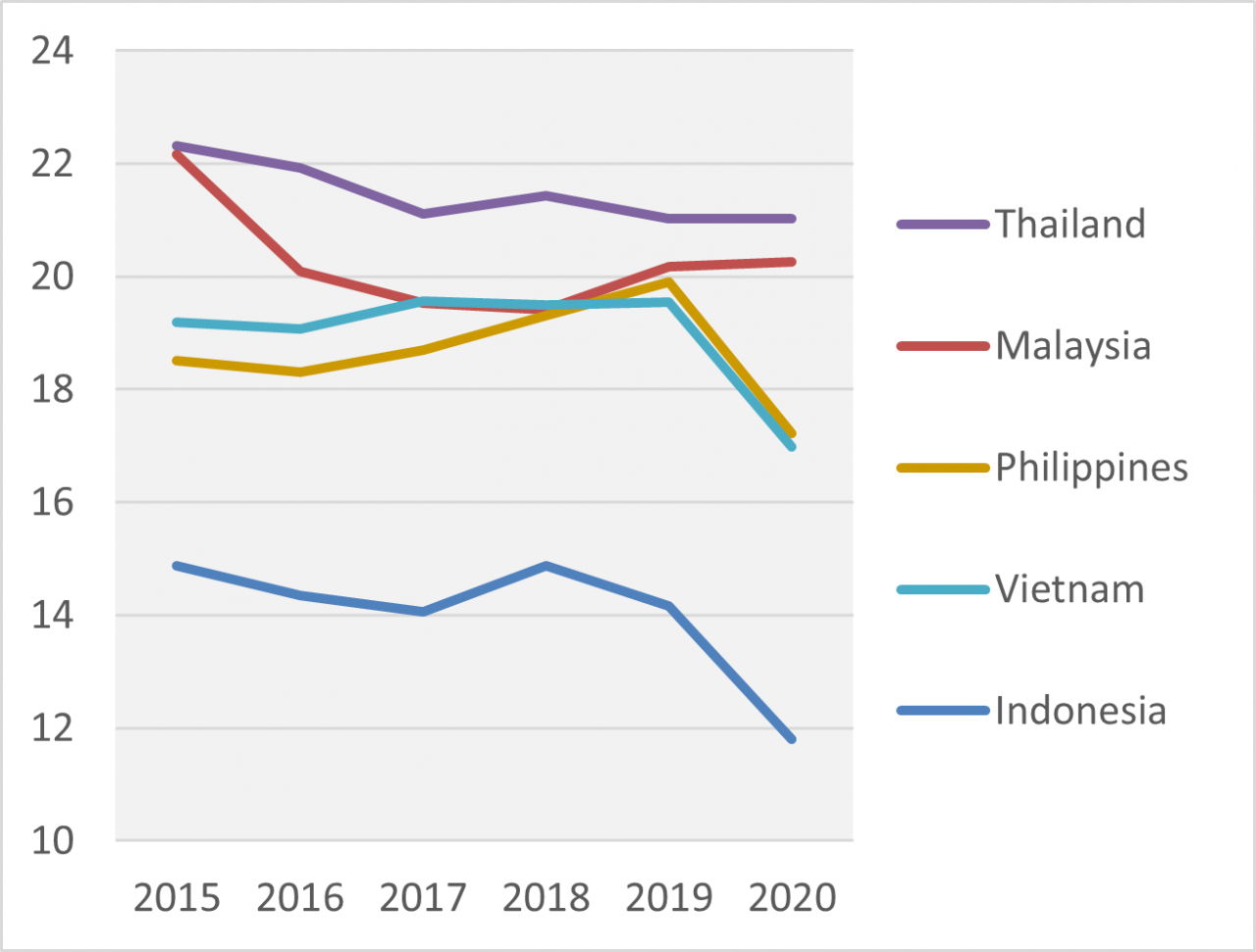 'The New Fiscal Consensus' As Per Blanchard & Subramanian Interpreted for Southeast Asia