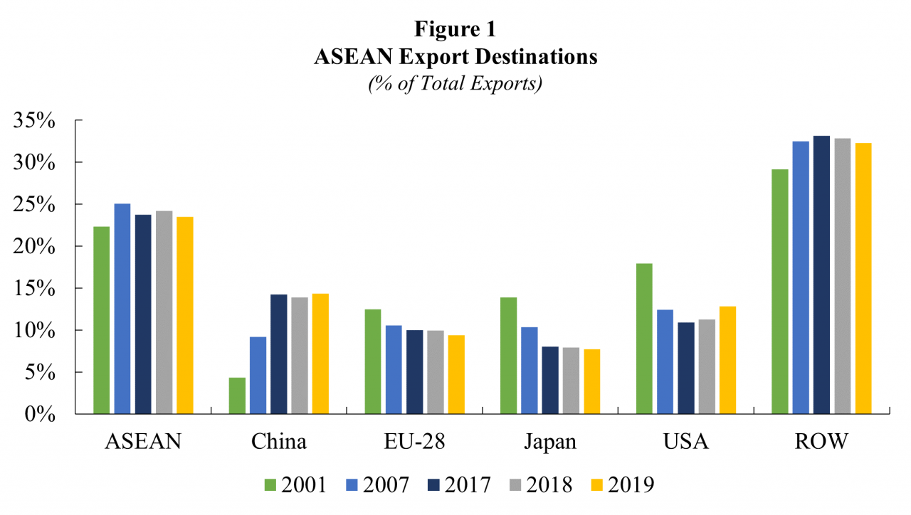 ASEAN and Megaregionalism: Challenges Ahead