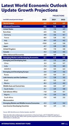 Emerging Asia: Hard Road Ahead?