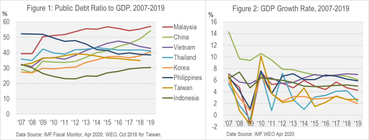 East Asia's Fiscal Response to Crisis, Then & Now